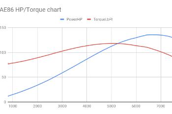 1828fb ae86 hp torque chart
