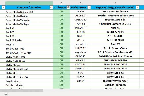 GTA 5 Replace Database Vehicule - Base de données véhicules